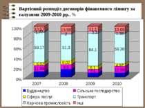 Вартісний розподіл договорів фінансового лізингу за галузями 2009-2010 рр., %
