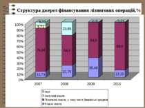 Структура джерел фінансування лізингових операцій,%