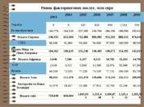 Ринок факторингових послуг, млн євро