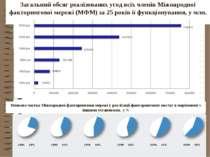 Загальний обсяг реалізованих угод всіх членів Міжнародної факторингової мереж...