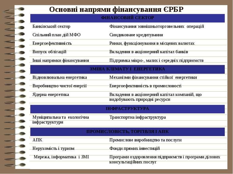 Основні напрями фінансування ЄРБР ФІНАНСОВИЙ СЕКТОР Банківський сектор Фінанс...