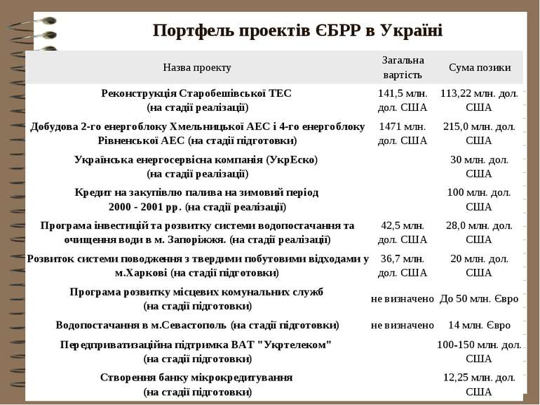 Портфель проектів ЄБРР в Україні Назва проекту Загальна вартість Сума позики ...