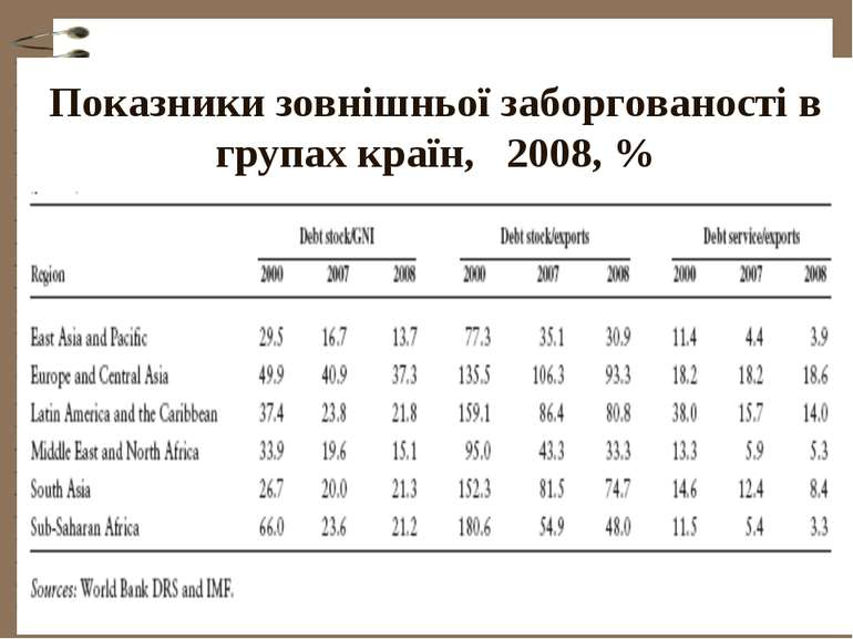 Показники зовнішньої заборгованості в групах країн, 2008, %
