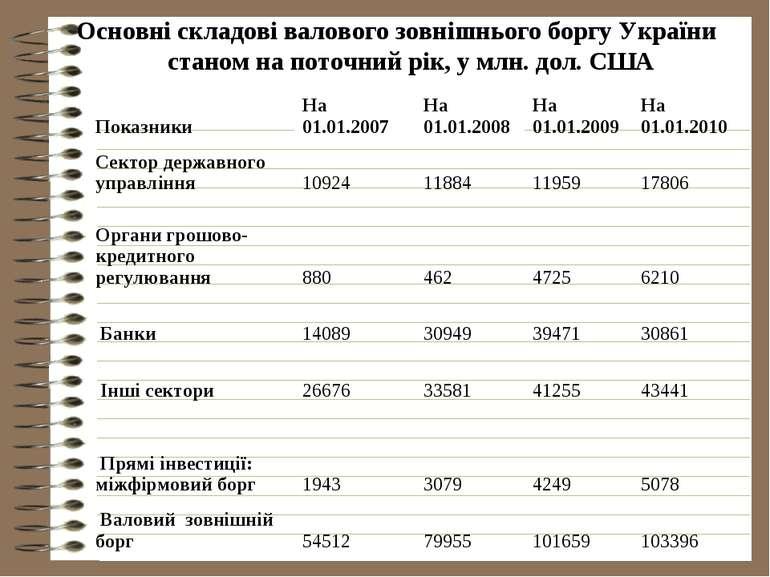 Основні складові валового зовнішнього боргу України станом на поточний рік, у...