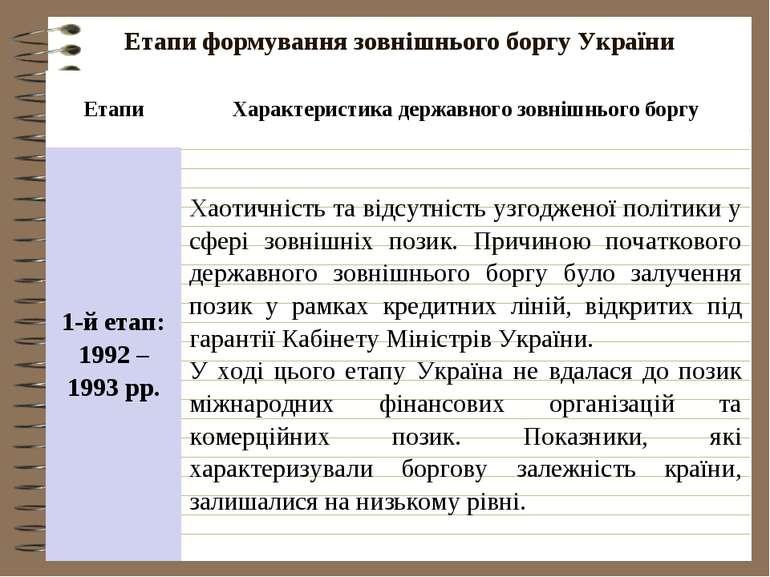 Етапи формування зовнішнього боргу України Етапи Характеристика державного зо...