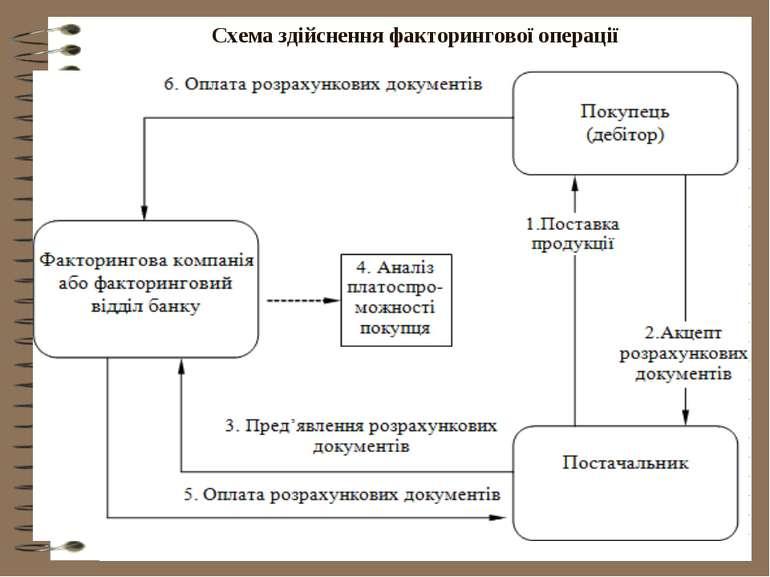 Схема здійснення факторингової операції