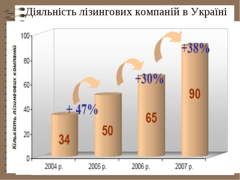 Діяльність лізингових компаній в Україні