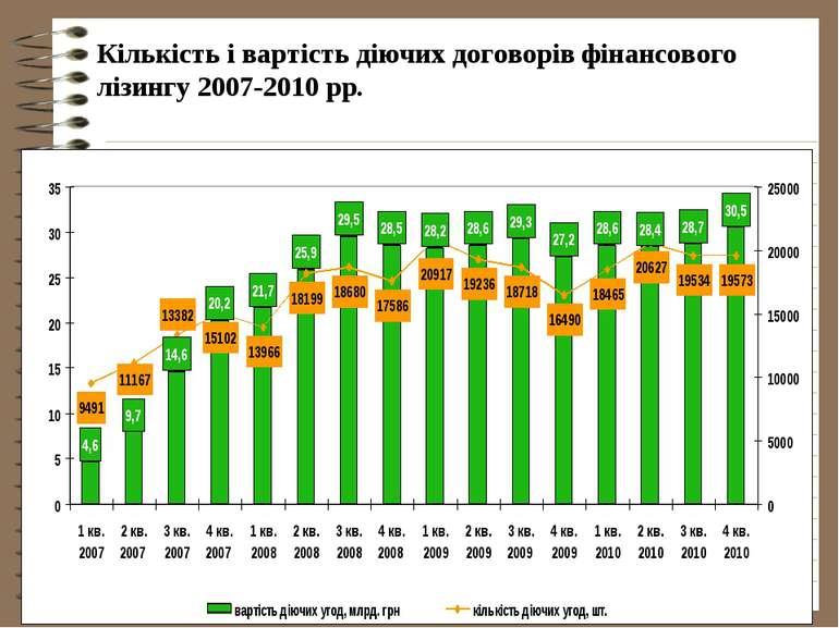 Кількість і вартість діючих договорів фінансового лізингу 2007-2010 рр.