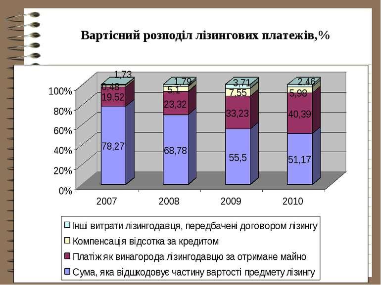 Вартісний розподіл лізингових платежів,%