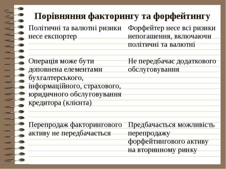 Порівняння факторингу та форфейтингу