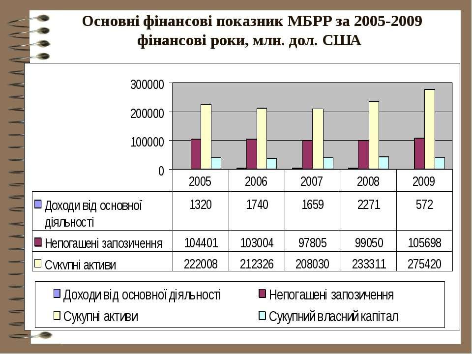 Основні фінансові показник МБРР за 2005-2009 фінансові роки, млн. дол. США