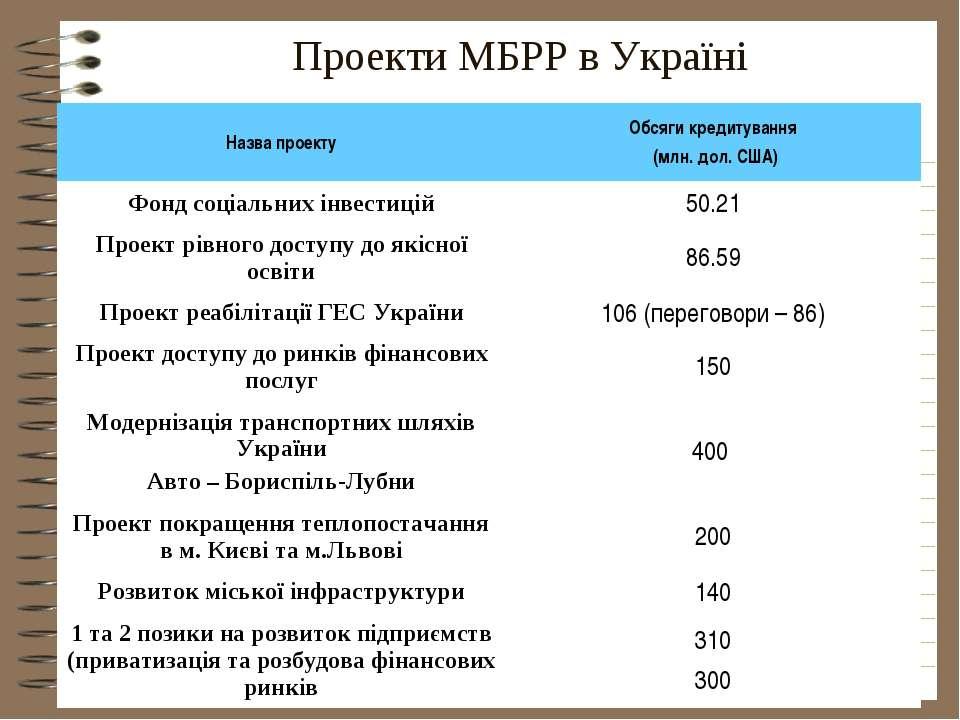 Проекти МБРР в Україні