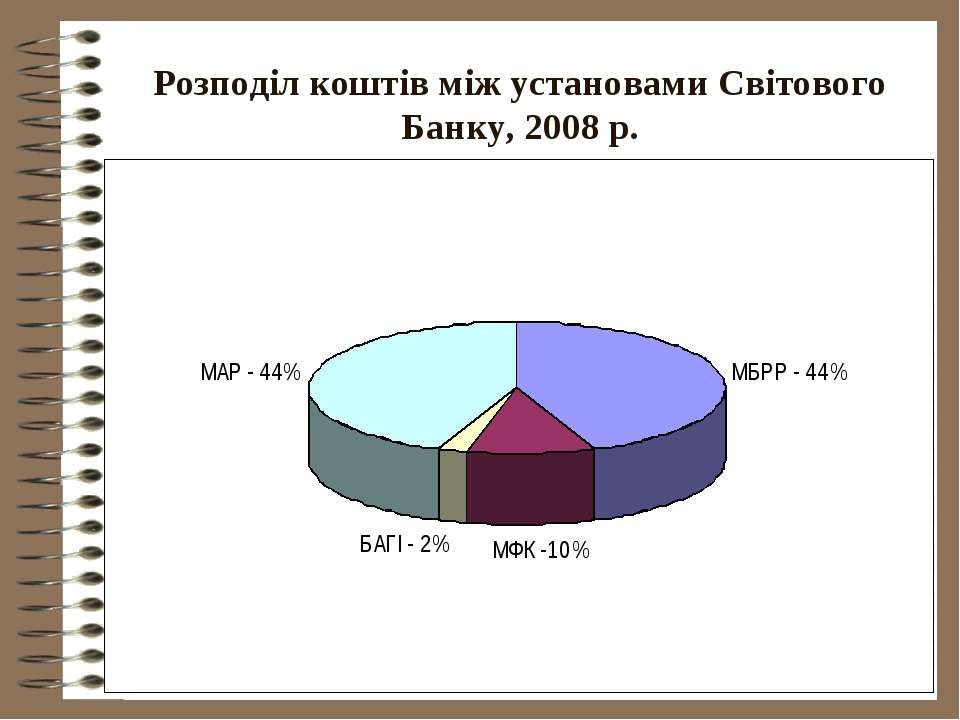 Розподіл коштів між установами Світового Банку, 2008 р.