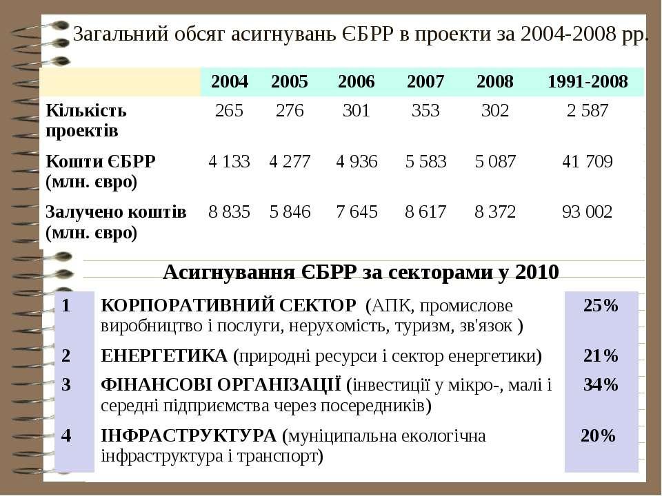 Загальний обсяг асигнувань ЄБРР в проекти за 2004-2008 рр. Асигнування ЄБРР з...
