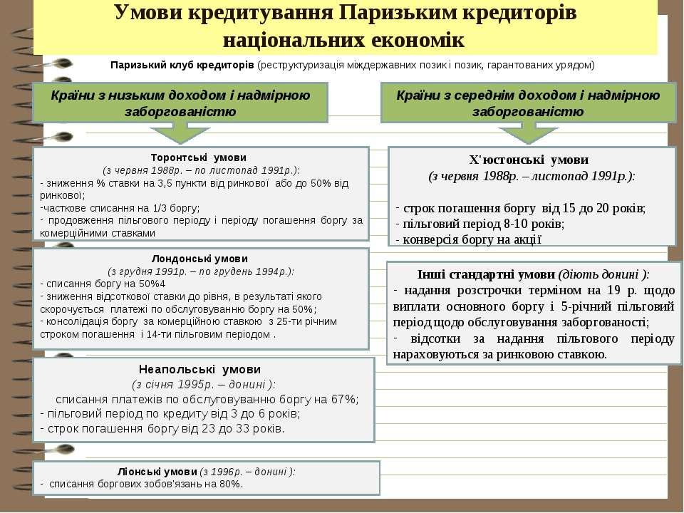 Умови кредитування Паризьким кредиторів національних економік Паризький клуб ...