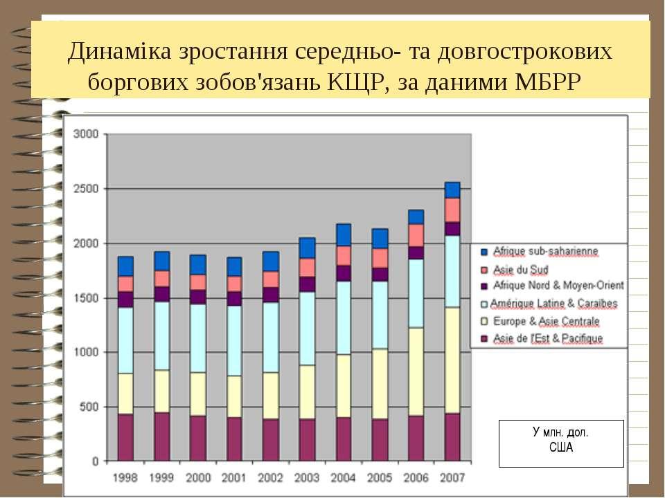 Динаміка зростання середньо- та довгострокових боргових зобов'язань КЩР, за д...