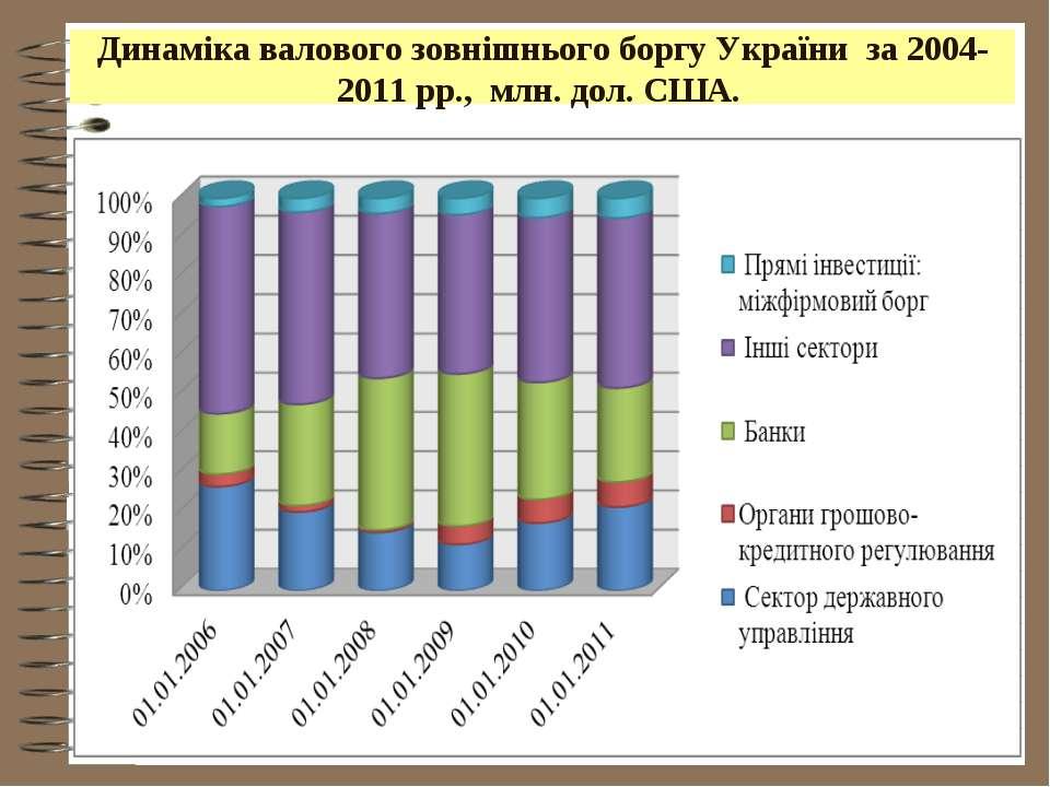 Динаміка валового зовнішнього боргу України за 2004-2011рр., млн. дол. США.