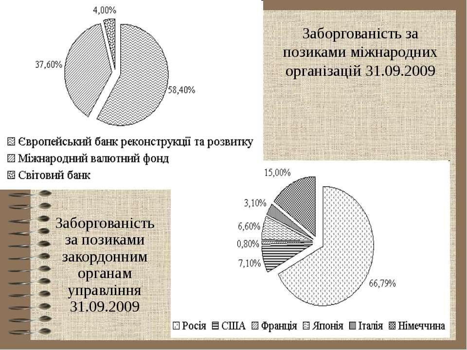 Заборгованість за позиками міжнародних організацій 31.09.2009 Заборгованість ...