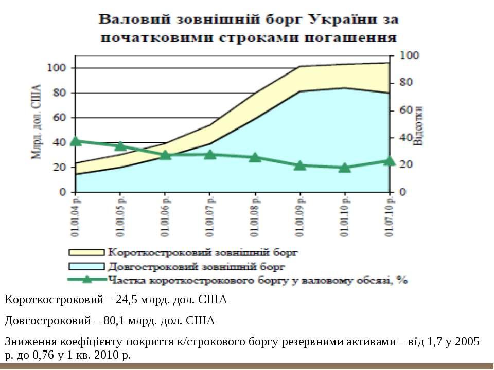 Короткостроковий – 24,5 млрд. дол. США Довгостроковий – 80,1 млрд. дол. США З...
