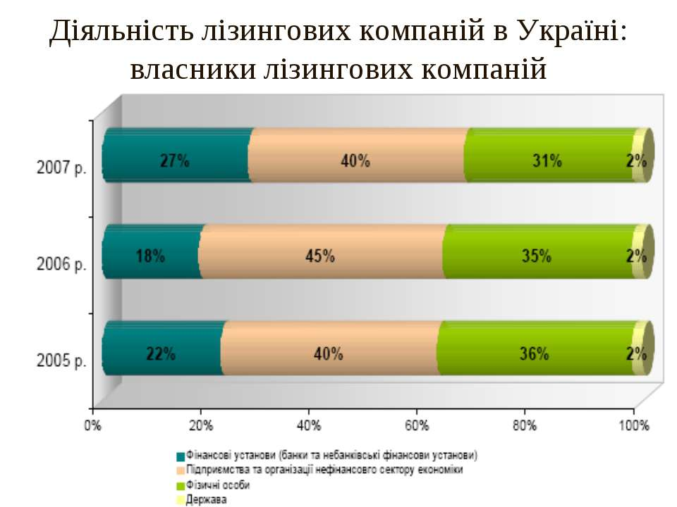 Діяльність лізингових компаній в Україні: власники лізингових компаній