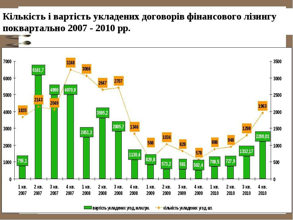 Кількість і вартість укладених договорів фінансового лізингу поквартально 200...