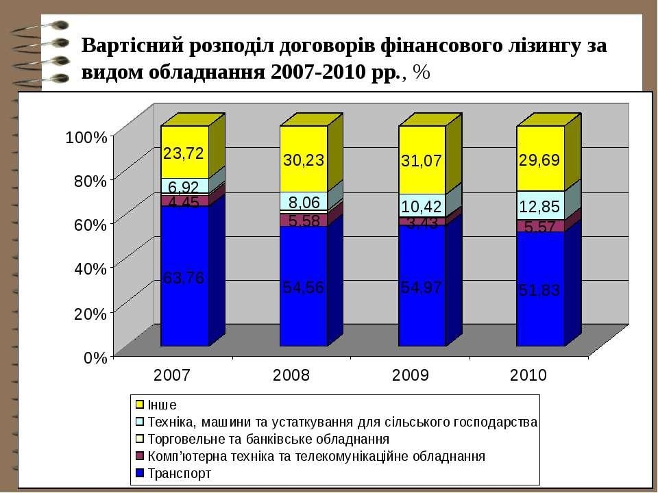 Вартісний розподіл договорів фінансового лізингу за видом обладнання 2007-201...