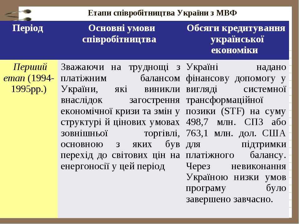 Етапи співробітництва України з МВФ