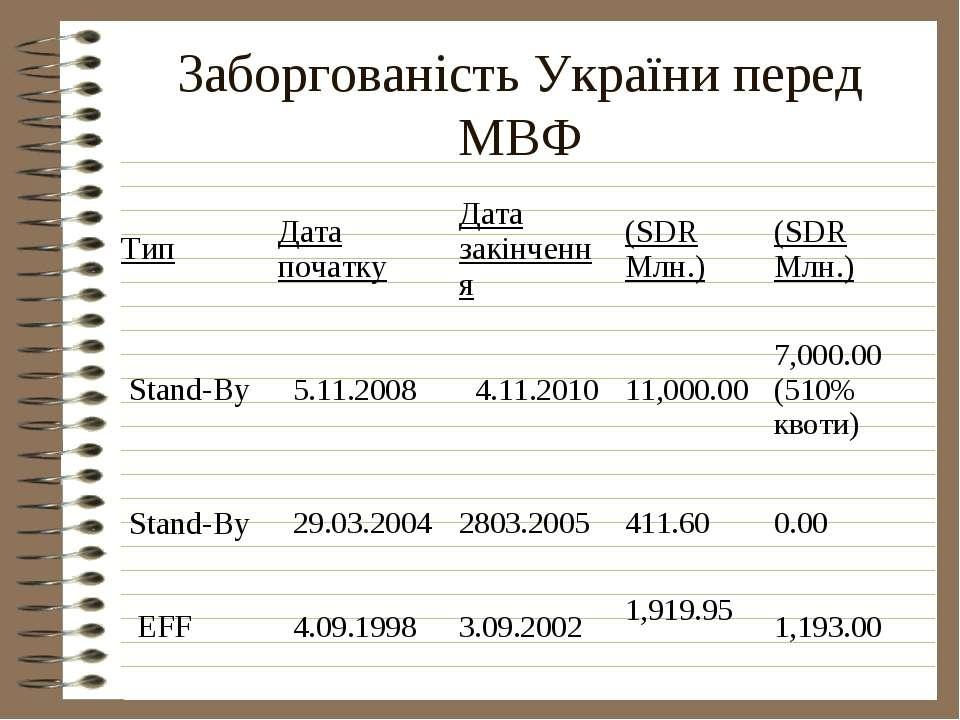 Заборгованість України перед МВФ