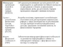 Міжнародна організація комісій із цінних паперів (IOSCO) Об'єднання регулятив...
