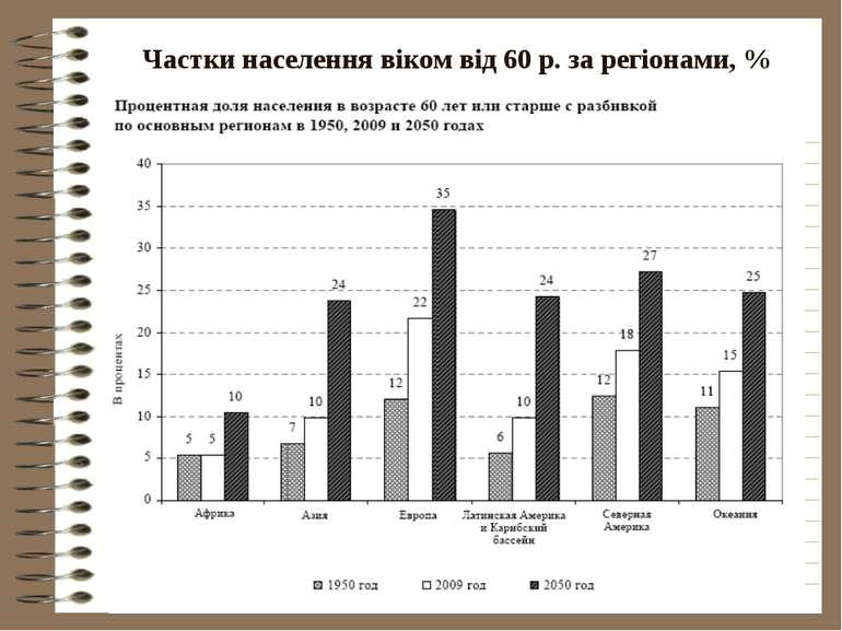 Частки населення віком від 60 р. за регіонами, %