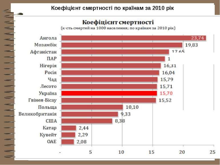 Коефіцієнт смертності по країнам за 2010 рік