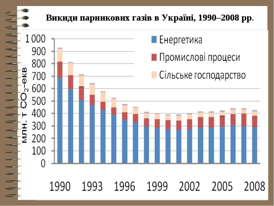 Викиди парникових газів в Україні, 1990–2008 рр.