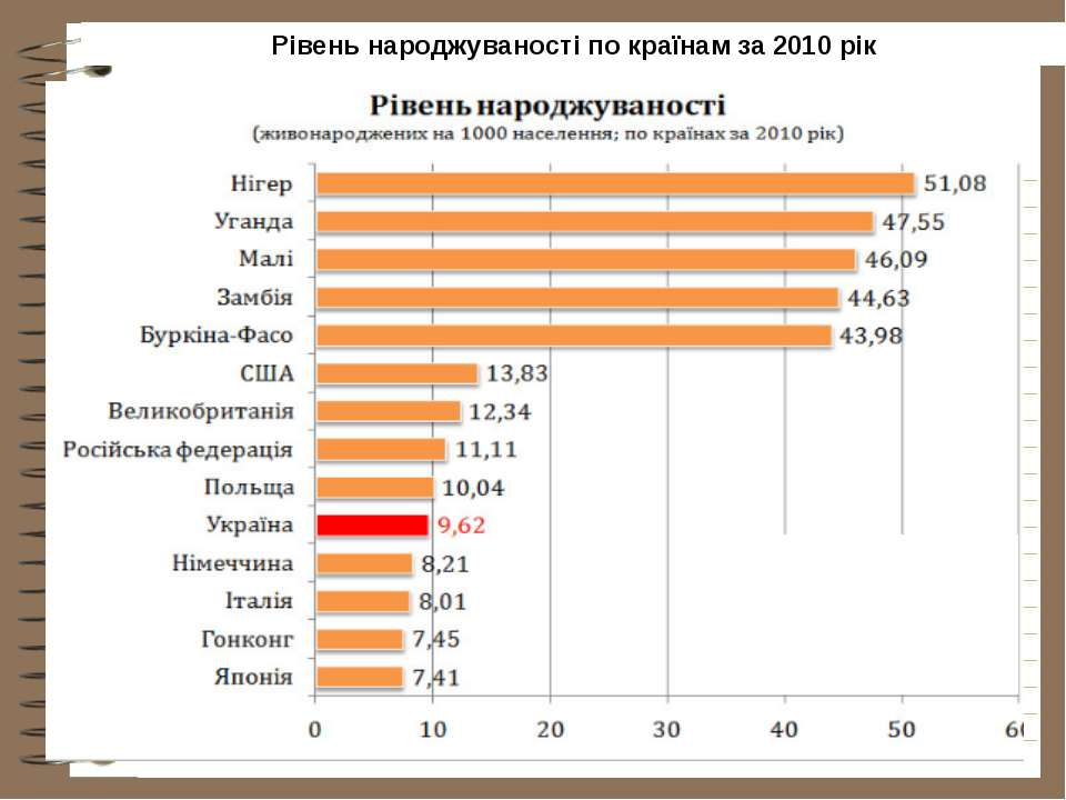 Рівень народжуваності по країнам за 2010 рік