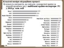 Кількісні виміри міграційних процесі: 1) кількість емігрантів, що виїхали з к...