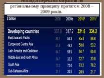Розподіл переказів мігрантів по регіональному принципу протягом 2008 – 2009 р...