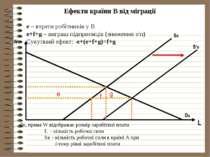 Ефекти країни В від міграції Де, пряма W відображає розмір заробітної плати L...
