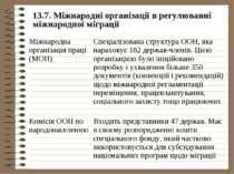 13.7. Міжнародні організації в регулюванні міжнародної міграції Міжнародна ор...