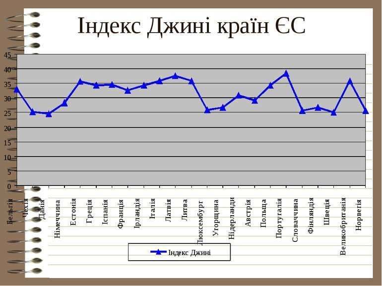 Індекс Джині країн ЄС