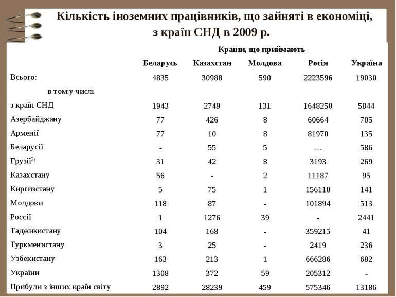 Кількість іноземних працівників, що зайняті в економіці, з країн СНД в 2009 р.