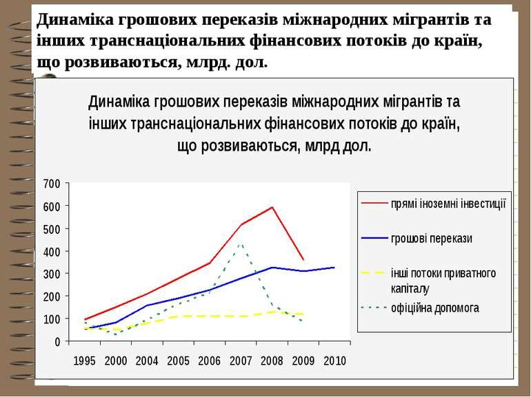 Динаміка грошових переказів міжнародних мігрантів та інших транснаціональних ...