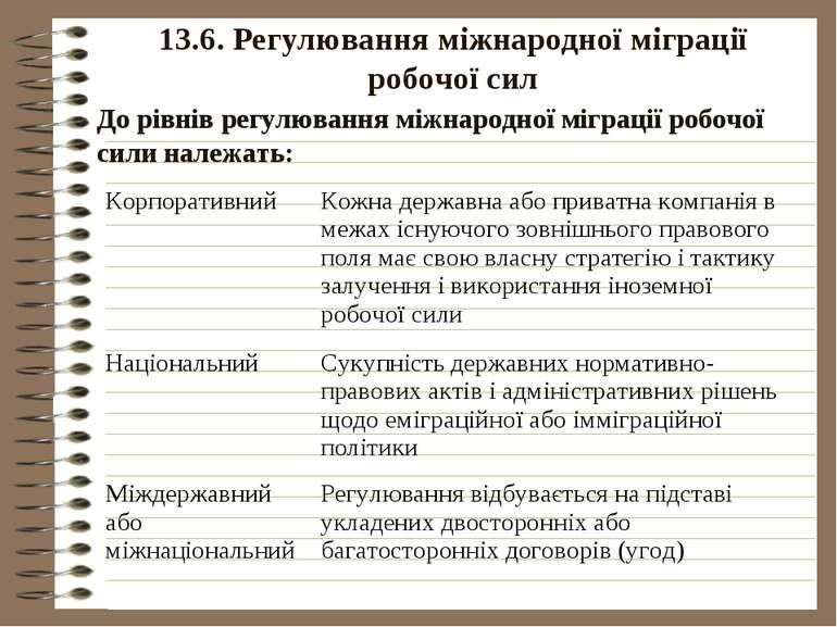 13.6. Регулювання міжнародної міграції робочої сил До рівнів регулювання міжн...
