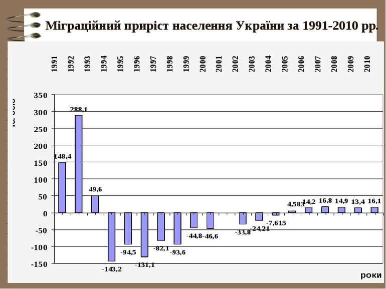 Міграційний приріст населення України за 1991-2010 рр.