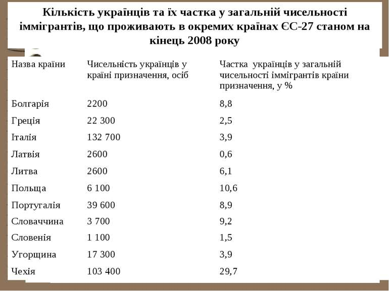 Кількість українців та їх частка у загальній чисельності іммігрантів, що прож...