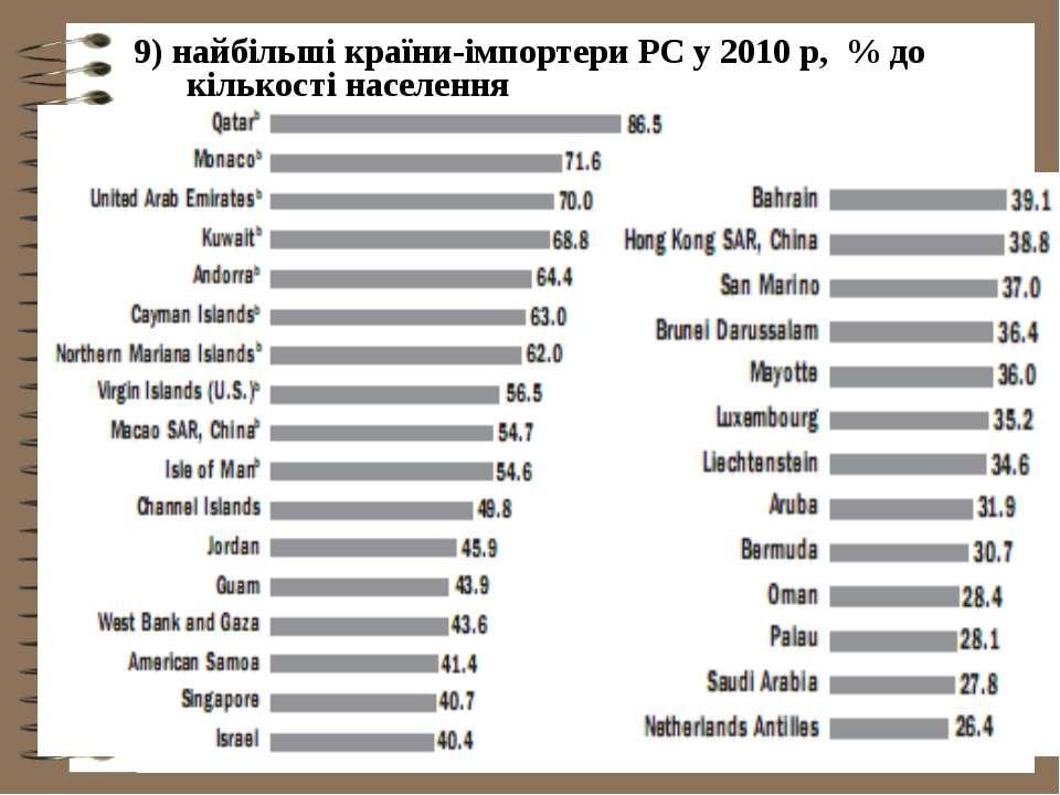 9) найбільші країни-імпортери РС у 2010 р, % до кількості населення