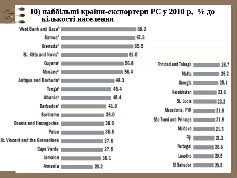 10) найбільші країни-експортери РС у 2010 р, % до кількості населення