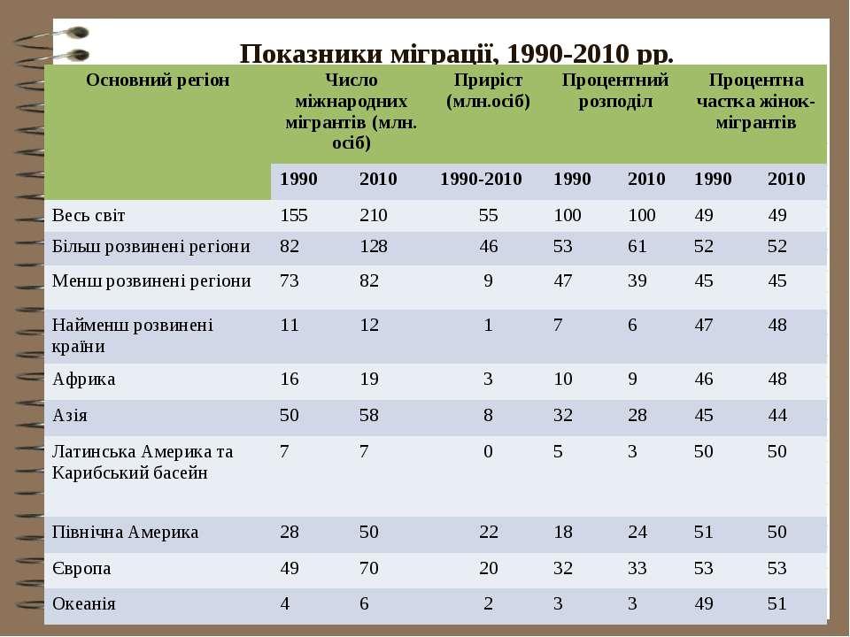 Показники міграції, 1990-2010 рр.