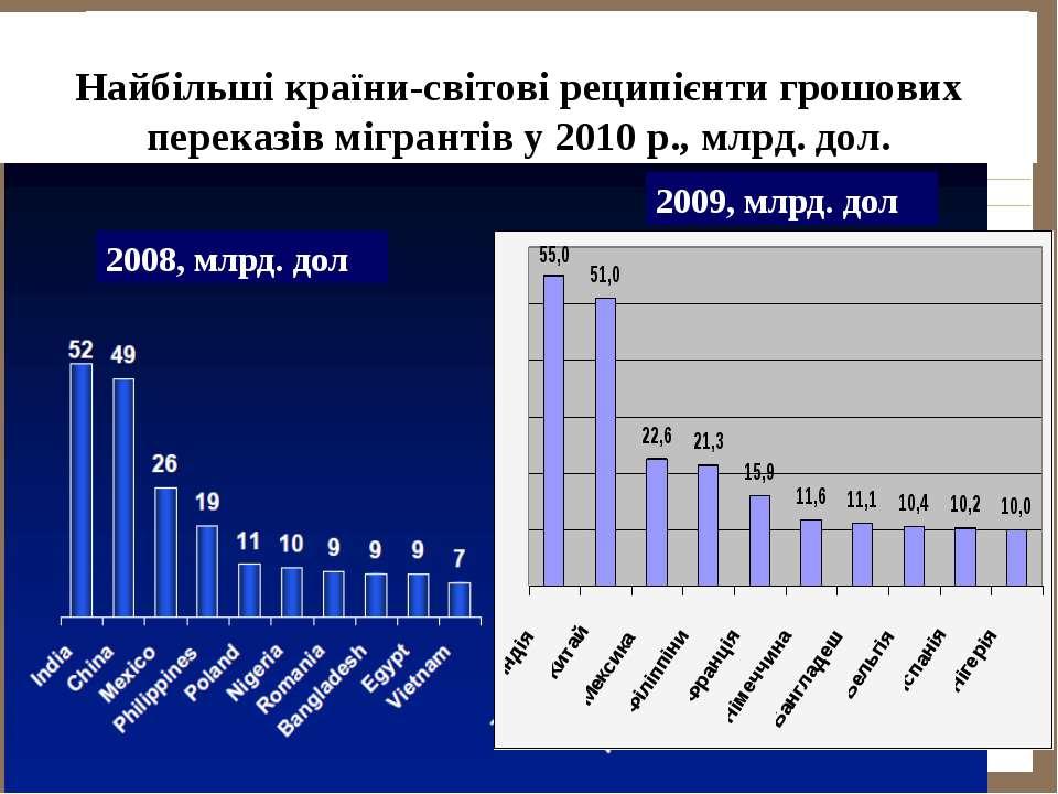 Країни-лідери в отриманні переказів мігрантів у 2008р. Найбільші країни-світо...