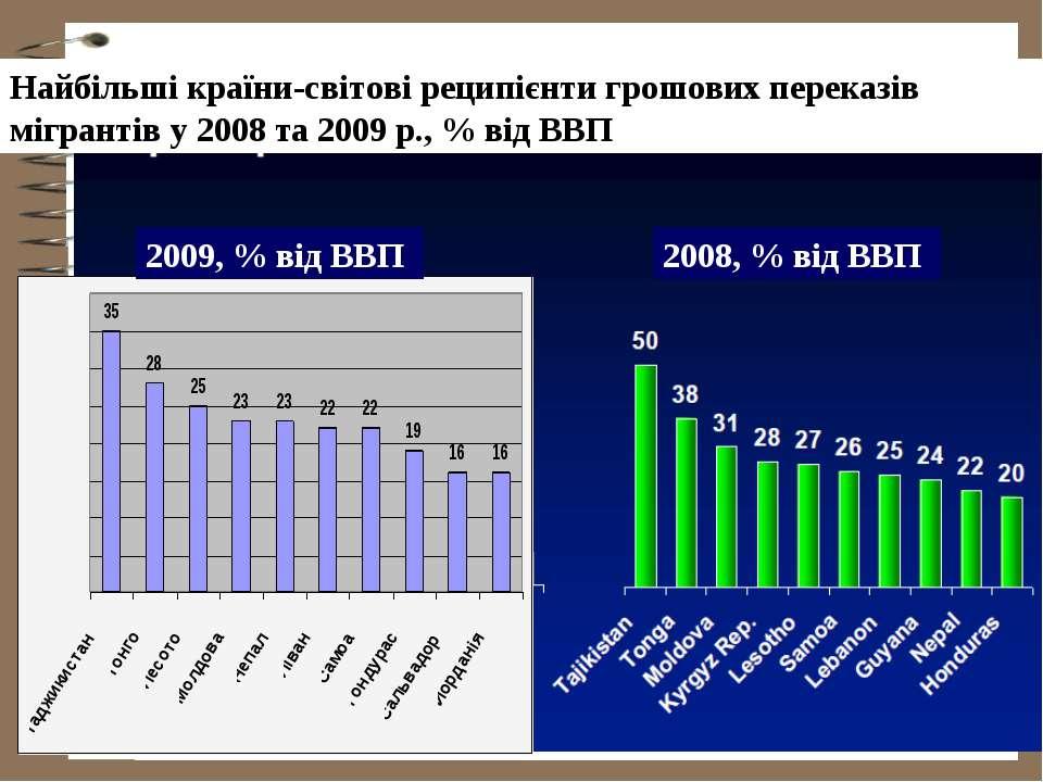 Найбільші країни-світові реципієнти грошових переказів мігрантів у 2008 та 20...
