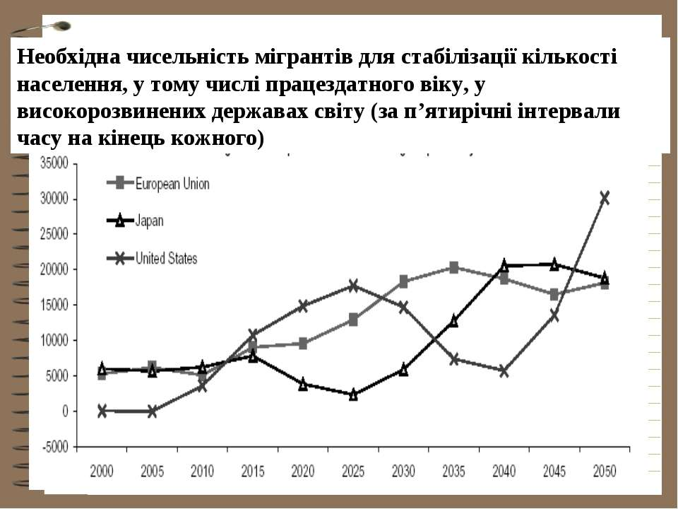 Необхідна чисельність мігрантів для стабілізації кількості населення, у тому ...