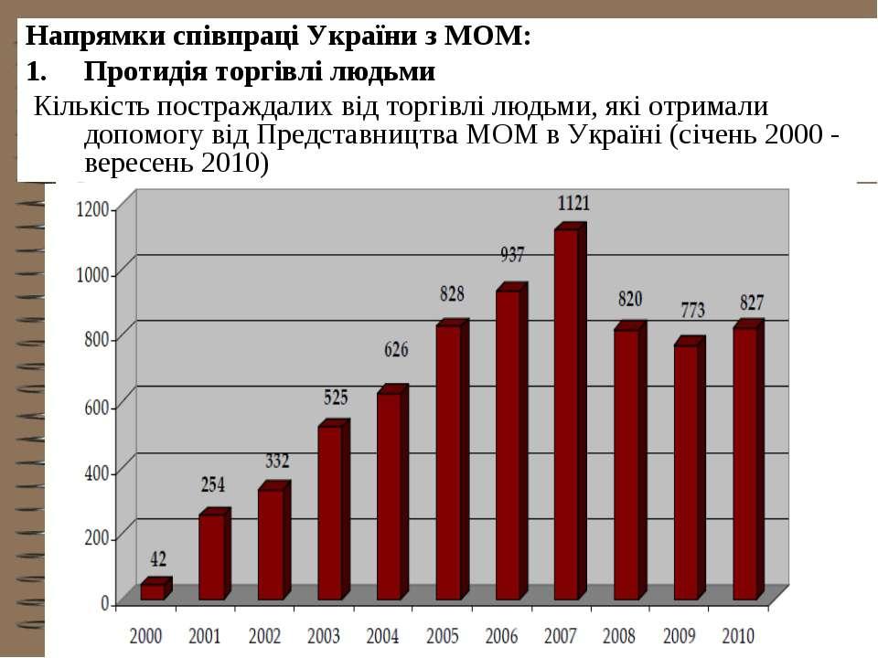 Напрямки співпраці України з МОМ: Протидія торгівлі людьми Кількість постражд...